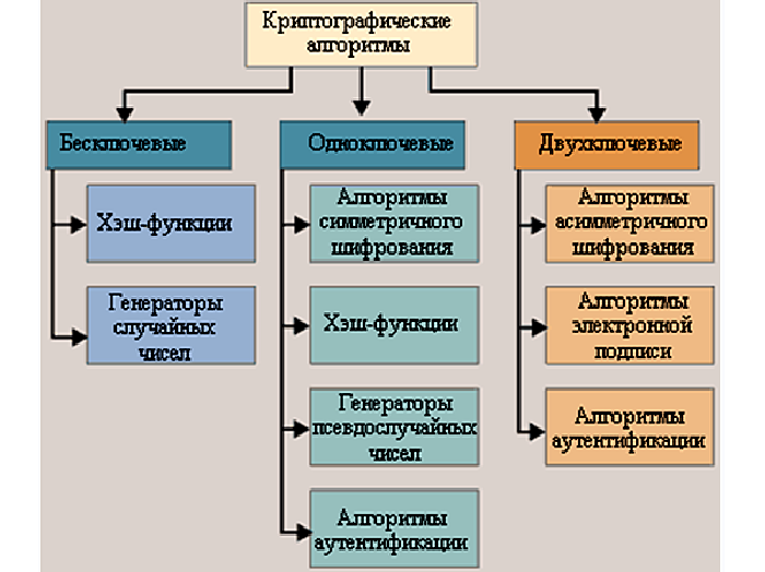 Методы шифрования алгоритмов