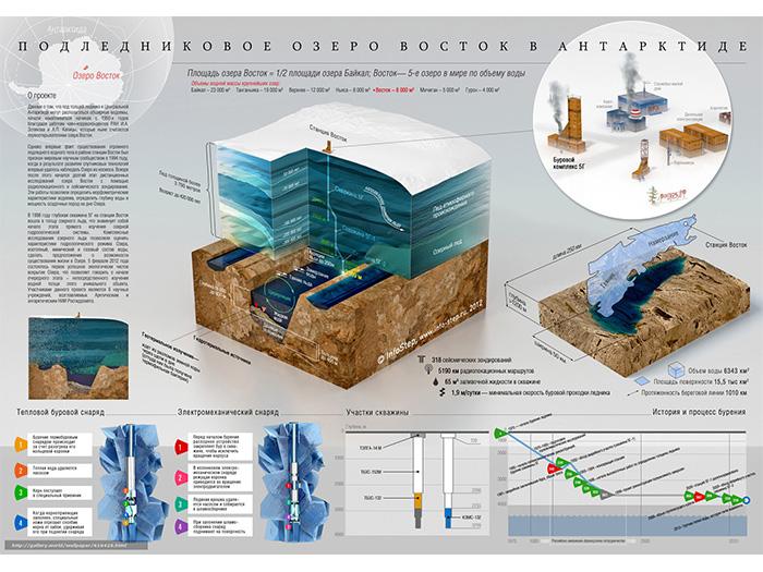 Подледниковое озеро