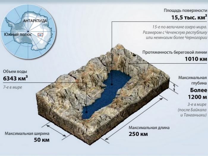 Крупнейшее подлёдное озеро в Антарктиде
